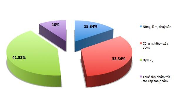 Cơ cấu 4 thành phần kinh tế Việt Nam năm 2018