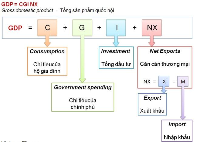 Có 3 phương pháp tính GDP hiện nay được áp dụng tại Việt Nam